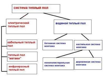 ЭЛЕКТРИЧЕСКИЙ ТЕПЛЫЙ ПОЛ и